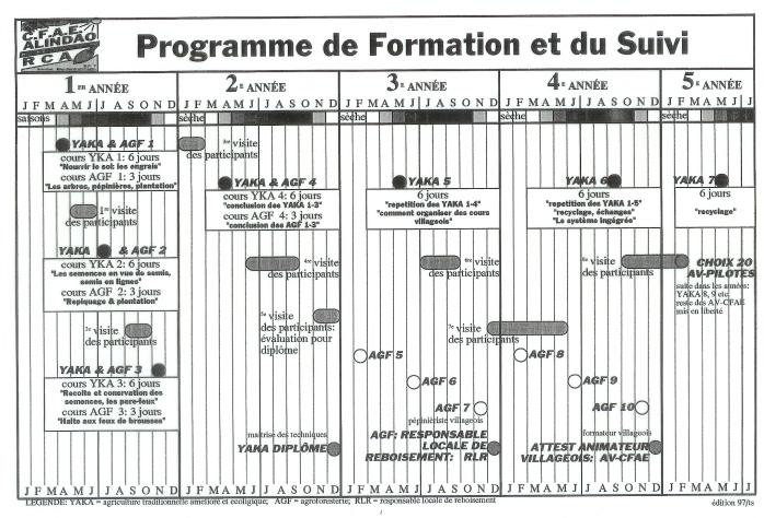 Programme de formation et du suivi