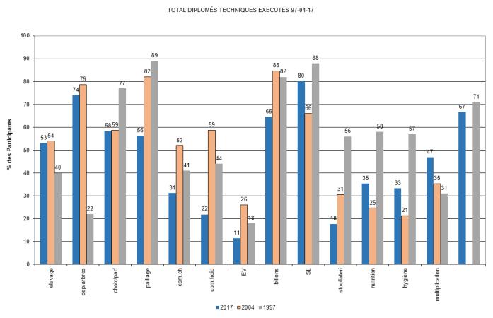 Statistique techniques CFAE